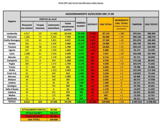 Coronavirus - La situazione del contagio in Italia al 24 maggio