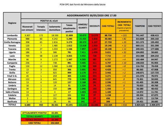I dati della diffusione del Coronavirus in Italia, aggiornati al 30 maggio