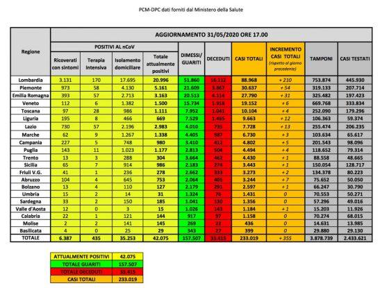 I dati della diffusione del Coronavirus in Italia, aggiornati al 31 maggio
