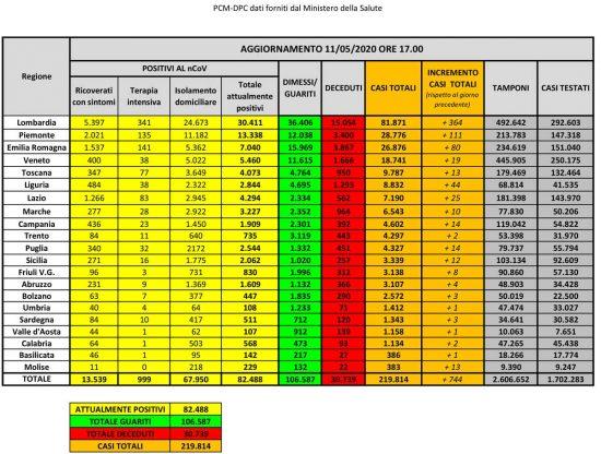 I dati della diffusione del Coronavirus in Italia, aggiornati all'11 maggio