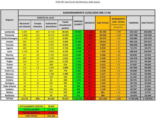 I dati sulla diffusione del Coronavirus in Italia, aggiornati al 13 maggio