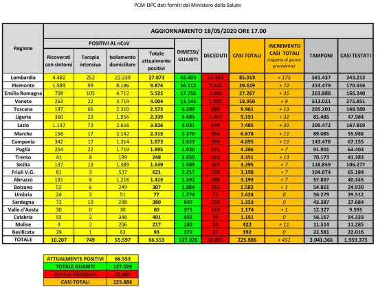 Coronavirus - La situazione del contagio in Italia al 18 maggio