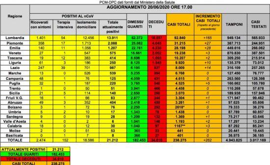 I dati della diffusione del Coronavirus in Italia, aggiornati al 20 giugno