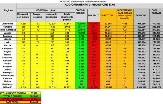 I dati della diffusione del Coronavirus in Italia, aggiornati al 21 giugno