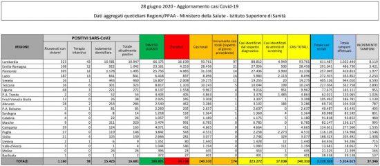 La tabella con i dati sulla diffusione Coronavirus in Italia, aggiornati al 28 giugno