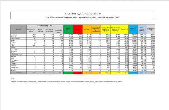 I dati della diffusione del Coronavirus in Italia, aggiornati al 12 luglio