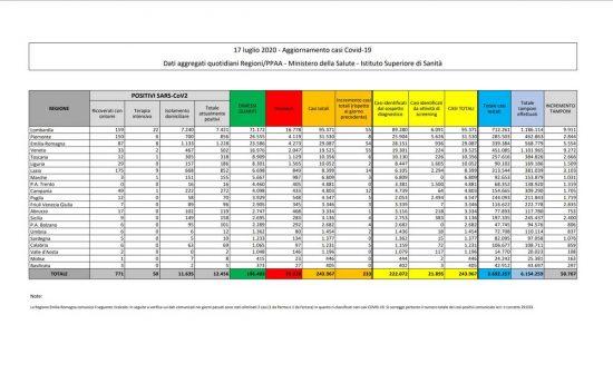 I dati della diffusione del Coronavirus in Italia, aggiornati al 17 luglio