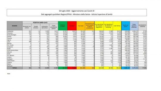 I dati della diffusione del Coronavirus in Italia, aggiornati al 3 luglio