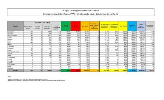 I dati sulla diffusione del Coronavirus in Italia, I dati sulla diffusione del Coronavirus in Italia, aggiornati al 19 luglioal 19 luglio