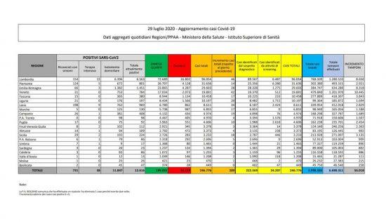 I dati sulla diffusione del Coronavirus in Italia, aggiornati al 29 luglio