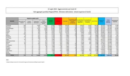 I dati sulla diffusione del Coronavirus in Italia, aggiornati al 31 luglio