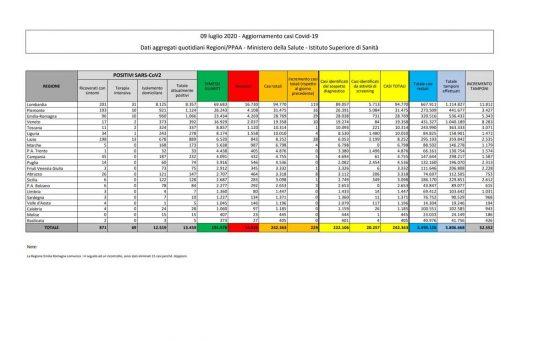 La tabella con i dati della diffusione del Coronavirus in Italia, aggiornati al 9 luglio