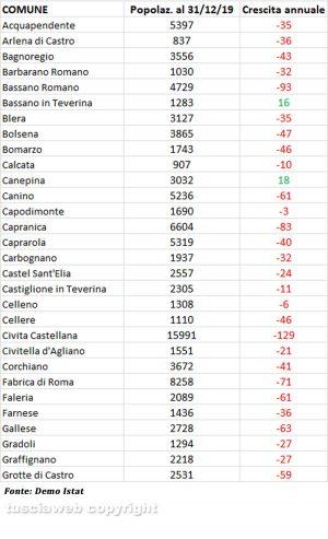 Istat - Popolazione in provincia di Viterbo alla fine del 2019