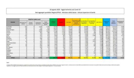 I dati sulla diffusione del Coronavirus in Italia, aggiornati al 3 agosto