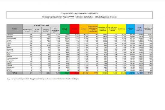I dati sulla diffusione del Coronavirus in Italia, aggiornati al 22 agosto