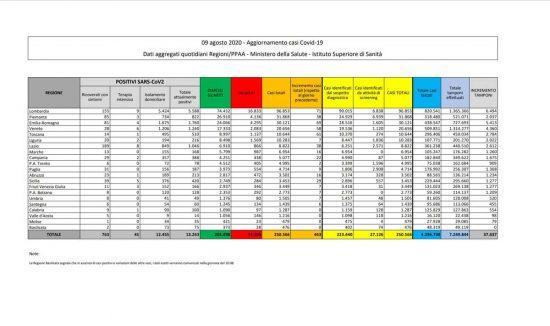 I dati della diffusione del Coronavirus in Italia, aggiornati al 9 agosto