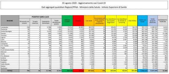 I dati sulla diffusione del Coronavirus in Italia, aggiornati al 1 agosto