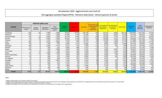 I dati sulla diffusione del Coronavirus in Italia, aggiornati al 4 settembre