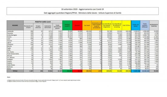 I dati sulla diffusione del Coronavirus in Italia, aggiornati al 18 settembre