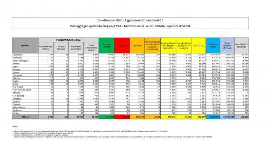 I dati sulla diffusione del Coronavirus in Italia, aggiornati al 19 settembre