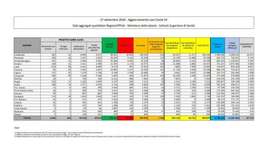 I dati sulla diffusione del Coronavirus in Italia, aggiornati al 27 settembre