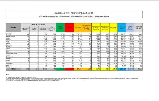 I dati sulla diffusione del Coronavirus in Italia, aggiornati al 6 settembre