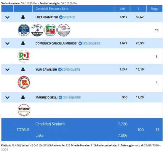 Elezioni amministrative 2020 - Civita Castellana - Risultati definitivi