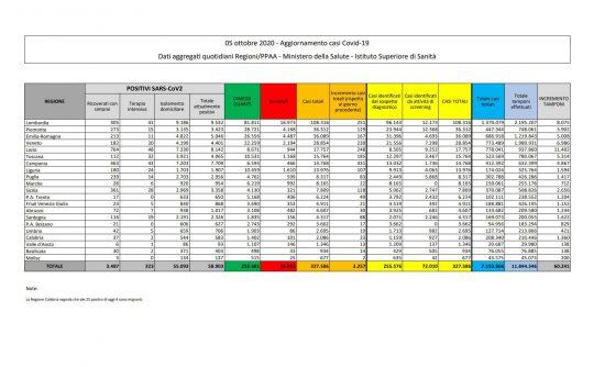 I dati sulla diffusione del Coronavirus in Italia, aggiornati al 5 ottobre