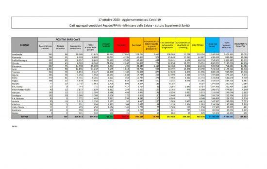 I dati sulla diffusione del Coronavirus in Italia, aggiornati al 17 ottobre 2020