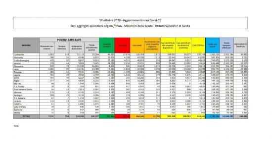 I dati sulla diffusione del Coronavirus in Italia, aggiornati al 18 ottobre 2020