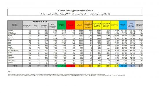 I dati sulla diffusione del Coronavirus in Italia, aggiornati al 19 ottobre 2020