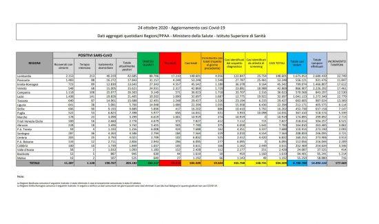 I dati sulla diffusione del Coronavirus in Italia, aggiornati al 24 ottobre 2020
