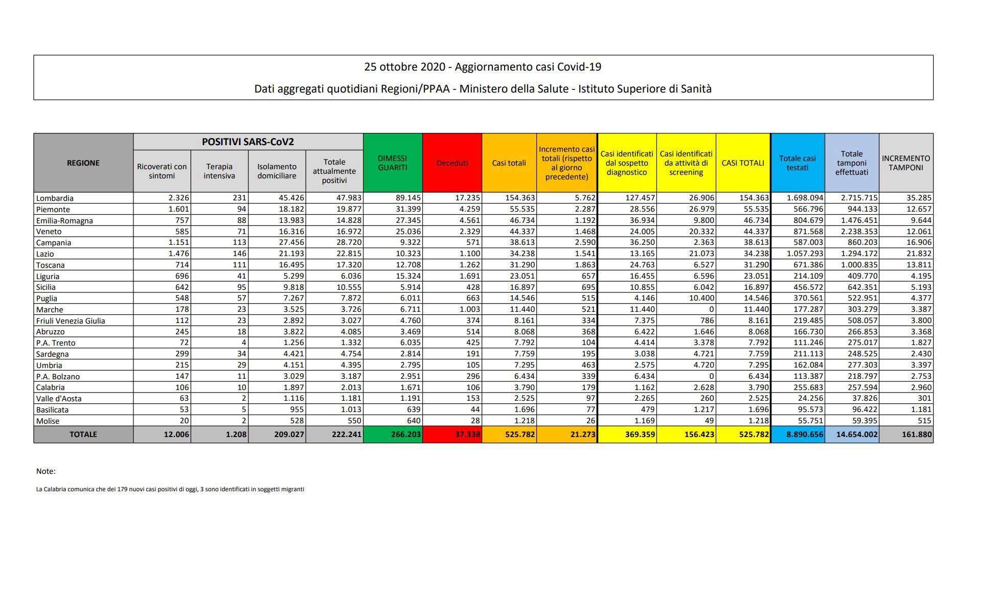 Covid-19, bollettino 24 ottobre: 19.644 contagi e 151 morti
