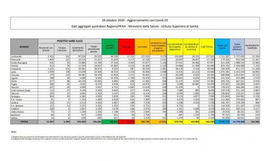 I dati sulla diffusione del Coronavirus in Italia, aggiornati al 26 ottobre 2020