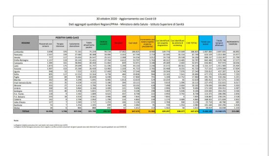 I dati sulla diffusione del Coronavirus in Italia, aggiornati al 30 ottobre 2020