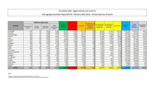 I dati sulla diffusione del Coronavirus in Italia, aggiornati al 2 ottobre