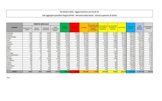 I dati sulla diffusione del Coronavirus, aggiornati al 4 ottobre