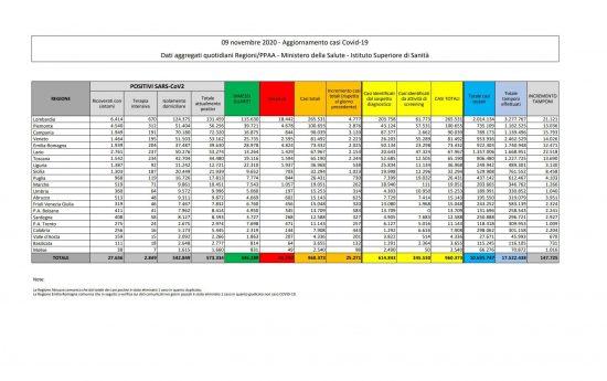 I dati sulla diffusione del Coronavirus in Italia, aggiornati al 9 novembre 2020