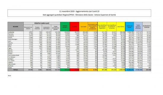 I dati sulla diffusione del Coronavirus in Italia, aggiornati all'11 novembre 2020
