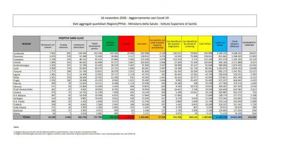 I dati sulla diffusione del Coronavirus in Italia, aggiornati al 16 novembre 2020