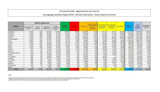 I dati sulla diffusione del Coronavirus in Italia, aggiornati al 18 novembre 2020