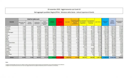 I dati sulla diffusione del Coronavirus in Italia, aggiornati al 20 novembre 2020