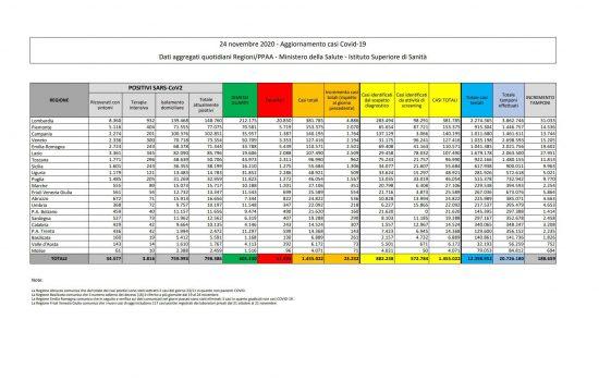 I dati sulla diffusione del Coronavirus in Italia, aggiornati al 24 novembre 2020