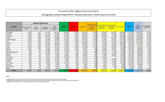 i dati sulla diffusione del Coronavirus in Italia, aggiornati al 27 novembre 2020