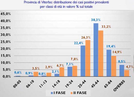Viterbo - Consiglio comunale - Informativa Covid