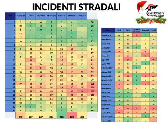 Carabinieri - Gli incidenti stradali nella Tuscia