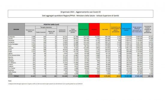 I dati sulla diffusione del Coronavirus in Italia, aggiornati al 10/01/2021