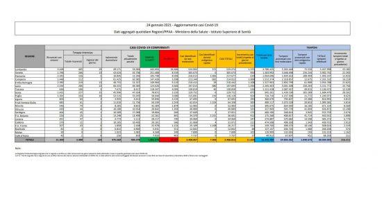 I dati sulla diffusione del Coronavirus in Italia, aggiornati al 24/01/2021