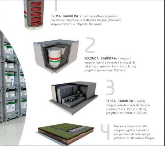 Deposito scorie radioattive - Le fasi di stoccaggio