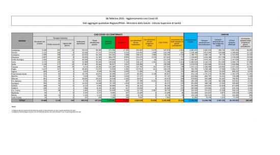 I dati sulla diffusione del Coronavirus in Italia, aggiornati al 6 febbraio 2021